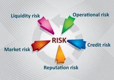финансовохозяйственный риск Стоковое Изображение RF