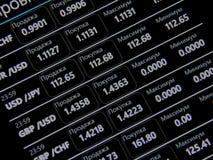 Фондовая биржа валют план-графика на мобильных устройствах Стоковое Изображение RF