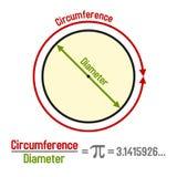 Формула Pi с символом и представлением графика вектор Стоковая Фотография