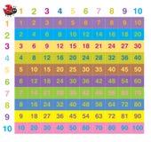 Цветастая таблица времен Стоковое Изображение RF