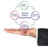 Цикл бизнес-процесса Reengineering стоковые изображения rf