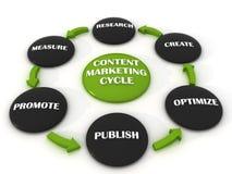 Цикл маркетинга Conect Стоковое фото RF