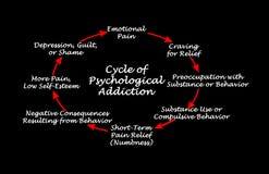 Цикл психологической наркомании стоковое фото