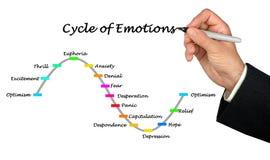 Цикл эмоций стоковое изображение rf