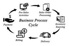 Цикл бизнес-процесса Стоковые Изображения
