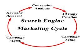 Цикл маркетинга поисковой системы Стоковая Фотография RF