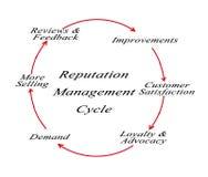 Цикл управления репутации Стоковые Фото