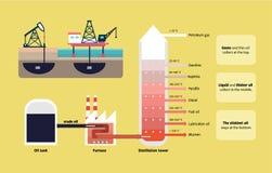 Частичная дистилляция диаграммы сырой нефти Стоковое фото RF