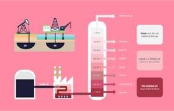 Частичная дистилляция диаграммы сырой нефти Стоковые Фотографии RF