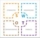 Шаблон таблицы анализа SWOT Стоковое Фото