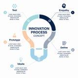 Шаблон инновационного процесса Стоковые Изображения