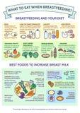 Шаблон представления что, который нужно съесть кормя грудью? Самая лучшая еда бесплатная иллюстрация