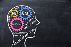 Эмоциональные коэффициент и показатель умственных способностей EQ и концепция IQ с формой и шестернями человеческого мозга стоковое изображение