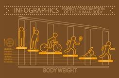 Энергопотребление Infographics человеческого тела Стоковые Изображения