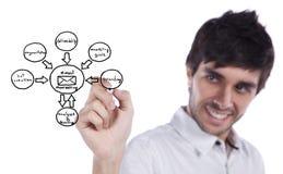 эскиз маркетинга цикла Стоковые Изображения
