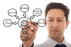 эскиз маркетинга цикла Стоковое Изображение RF