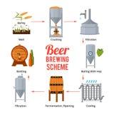 Этапы продукции пива Символы вектора винзавода иллюстрация вектора