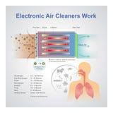 Электронная работа уборщика воздуха иллюстрация вектора