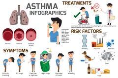 Элементы астмы infographic Деталь около симптомов астмы и Стоковые Изображения RF