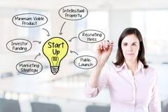 画一个起始的业务模式概念的女商人 办公室背景 库存图片
