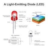 一支发光二极管LED 免版税库存图片