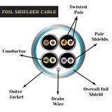 与标志的双绞线电缆 箔被保护的缆绳 库存图片