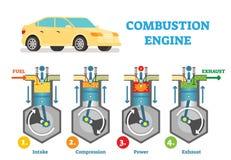 与燃料入口、压缩、爆炸和尾气阶段的燃烧引擎技术传染媒介例证图在圆筒 库存例证