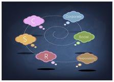 与CSR的讲话泡影或在黑板的公司的社会责任 免版税库存图片