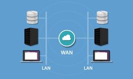 与WAN和LAN连通性局域网的网络wideintranet拓扑结构 图库摄影