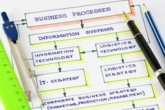 业务流程 图库摄影