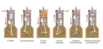 6个冲程苯引擎 免版税库存图片