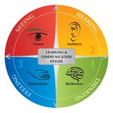 4个学习的通信样式图-生活教练- NLP 图库摄影