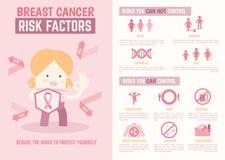 乳腺癌风险因素infographics 免版税库存图片