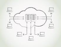 云彩计算的概念 免版税库存照片