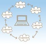 云彩计算的概念 库存照片