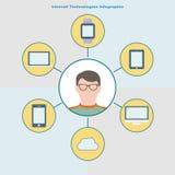 互联网技术infographic在平的样式 玻璃的在中心,在他附近的不同的云彩设备用户 免版税库存图片