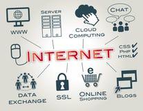 互联网,主页,概念 图库摄影