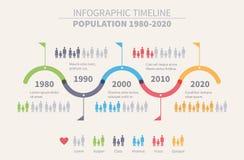 人口时间安排Inforgraphic设计 免版税库存照片