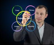 什么影响期望 免版税库存图片