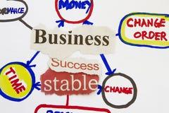 企业保险开关和草图 免版税库存照片