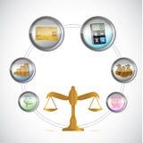 企业平衡被隔绝的周期infographic 免版税库存照片