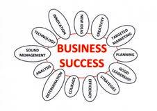企业成就 向量例证