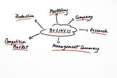 企业概念性计划模式 免版税库存照片