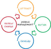 企业绘制管理人 库存图片