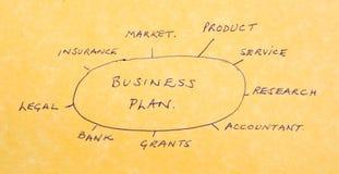 企业考虑重要计划 库存图片