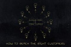 企业视觉&目标观众文本,开发的想法(光 库存图片