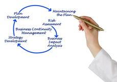 企业连续性管理步 库存照片
