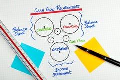 会计科目企业现金绘制流关系 图库摄影
