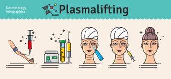 传染媒介与plasmalifting沙龙的整容术的被说明的集合 皇族释放例证
