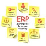 传染媒介ERP贴纸 免版税图库摄影